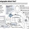 Polygraphs Do Not Work… Why Do We Still Use Them?